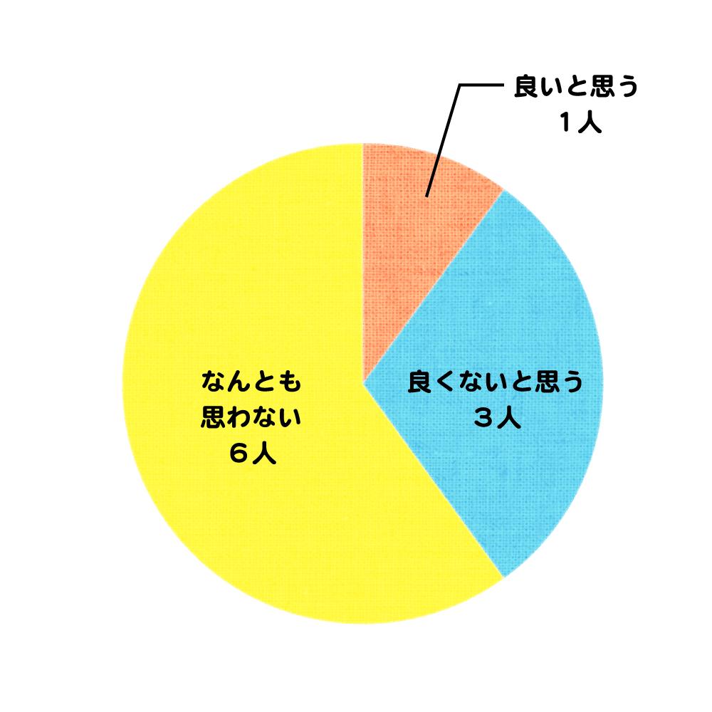 服装記事_グラフ1