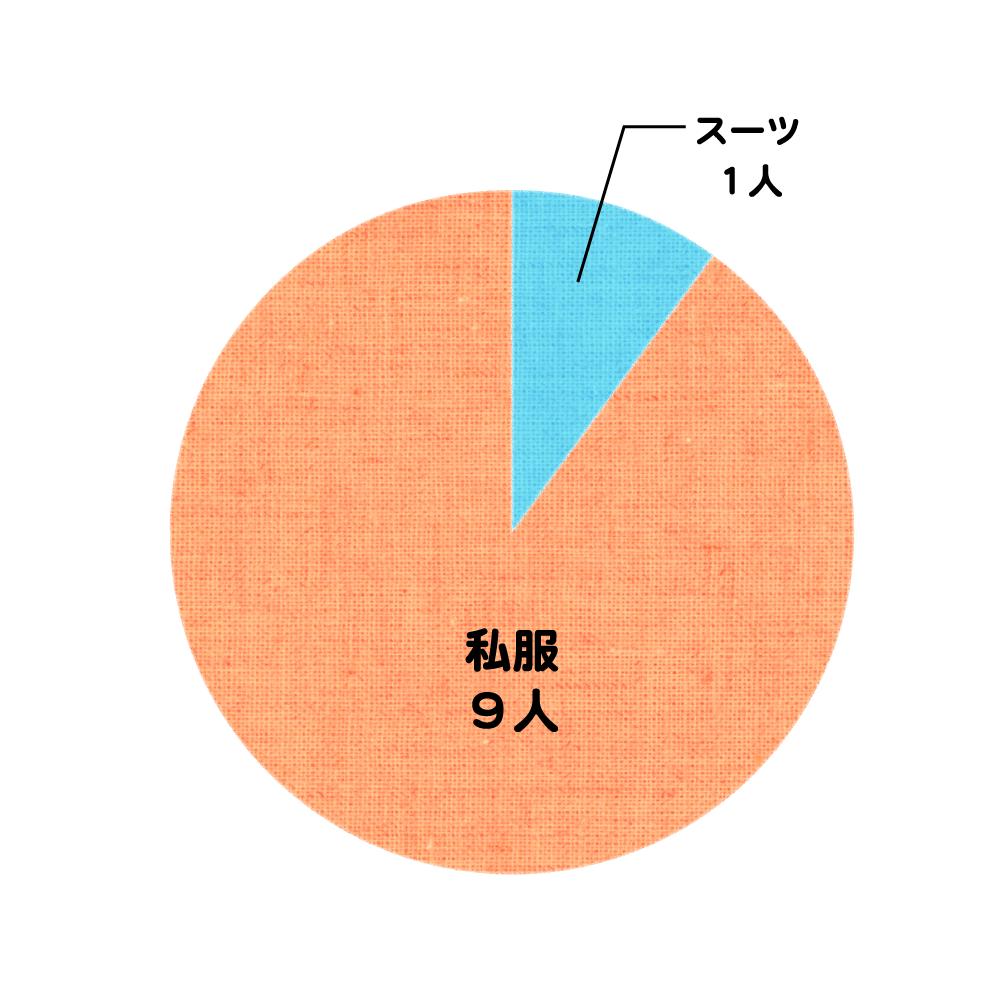 服装記事_グラフ2