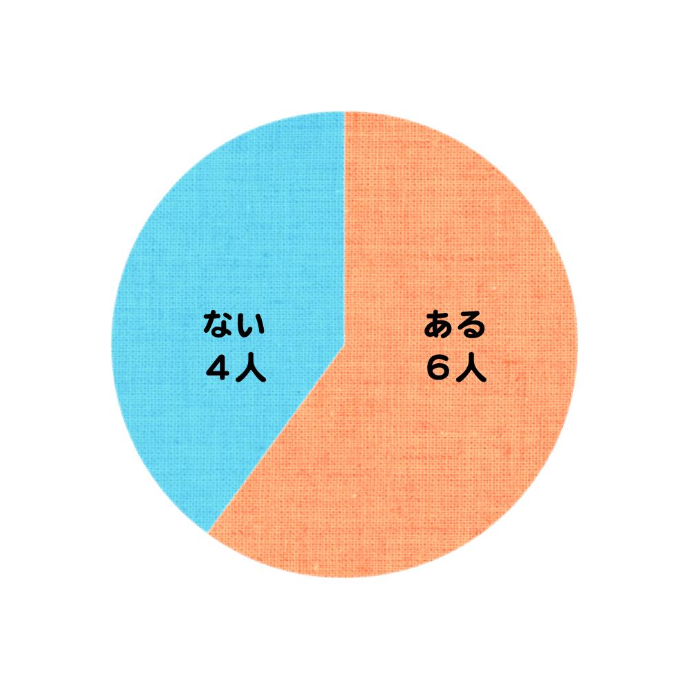 服装記事_グラフ3