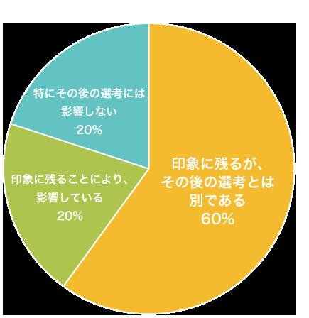 円グラフ_02