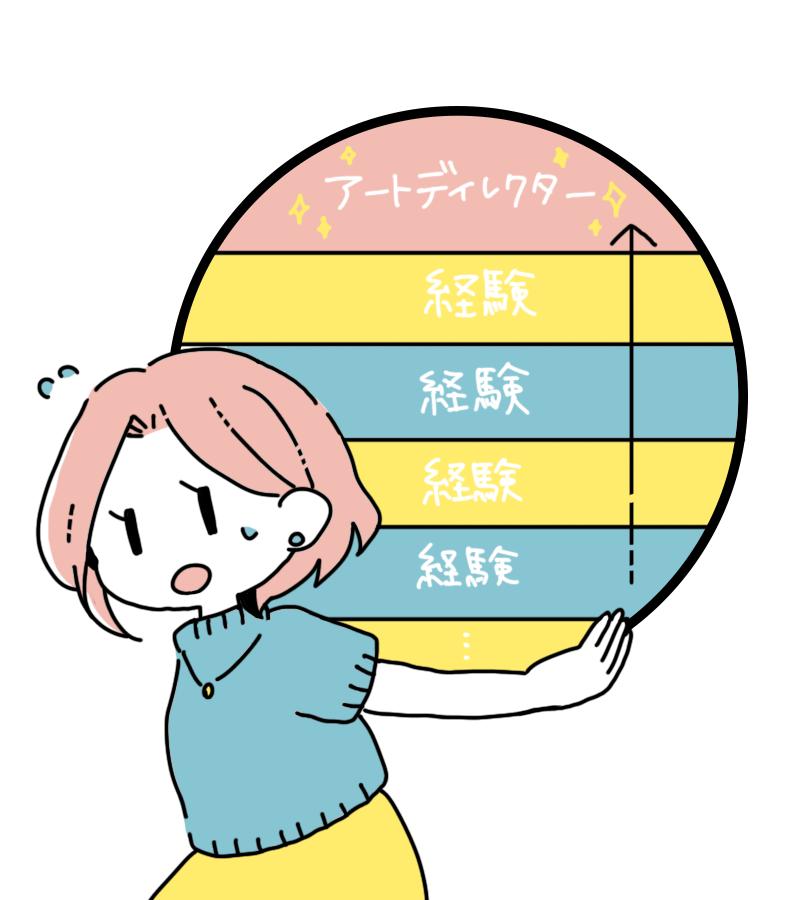 アートディレクターって何? 仕事百科   はたらくビビビット by ...